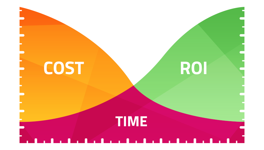 ROI of SEO Over Time