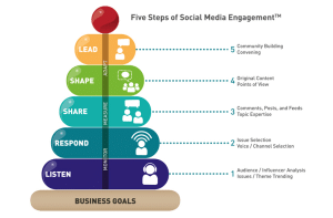 5 steps of social media engagement