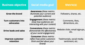 Example of social media marketing strategy goals