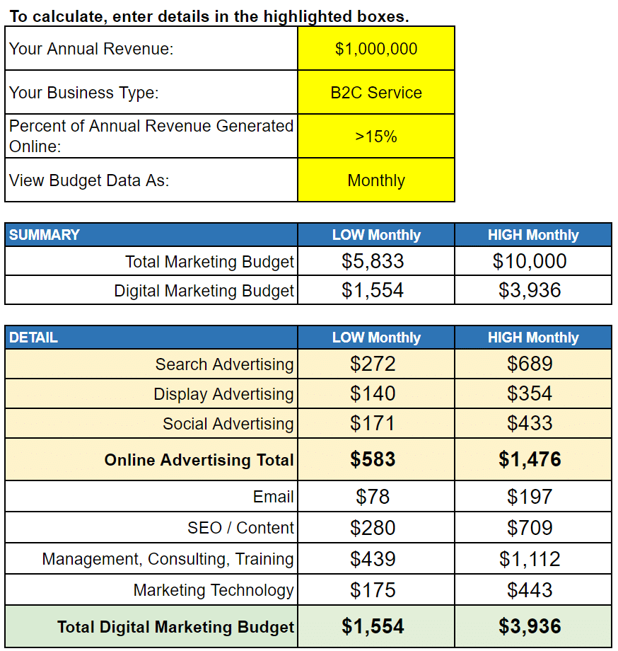 Small Business Marketing Budget Guidelines and Goal Based Budgeting Calculator