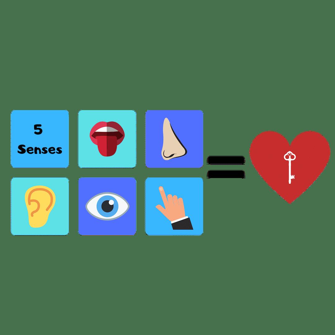 5 Senses of Experiential Marketing