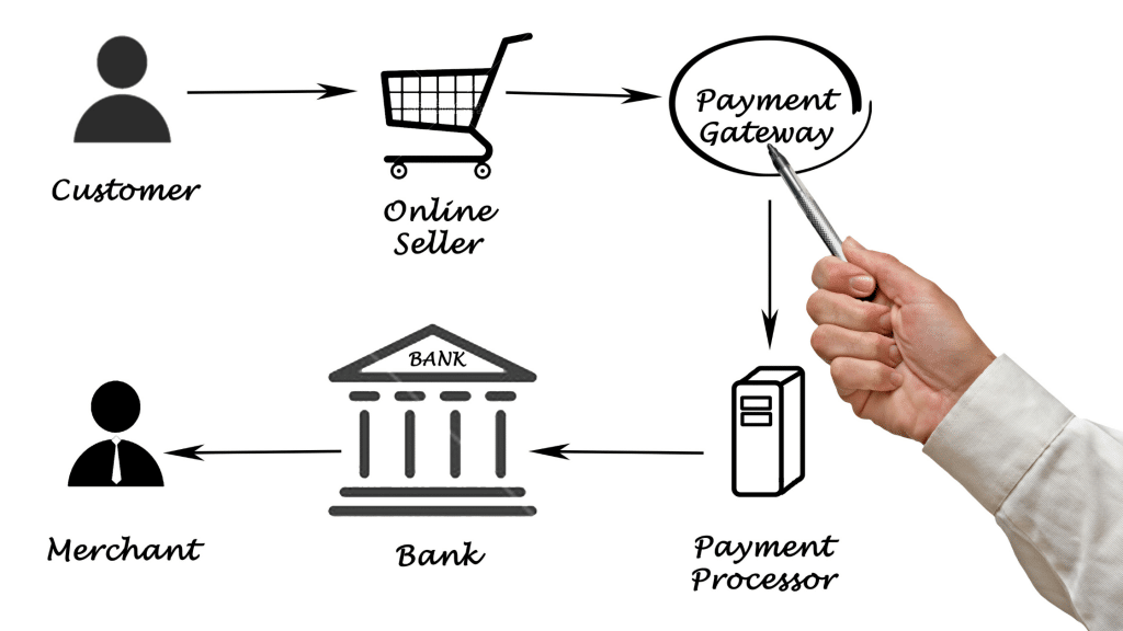 The Complete Guide to Building The Best Web Design Setting Up Payment Processing