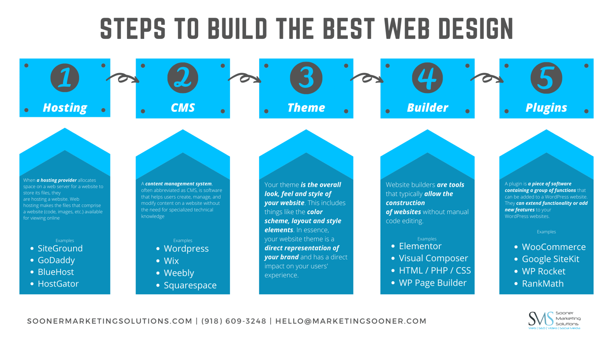 Steps to build the best Web Design