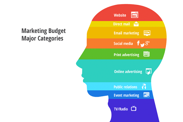 Spend-Your-Marketing-Budget